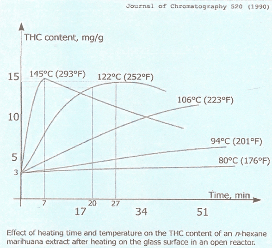 decarboxylation of cannabis THC content of marijuana extract.